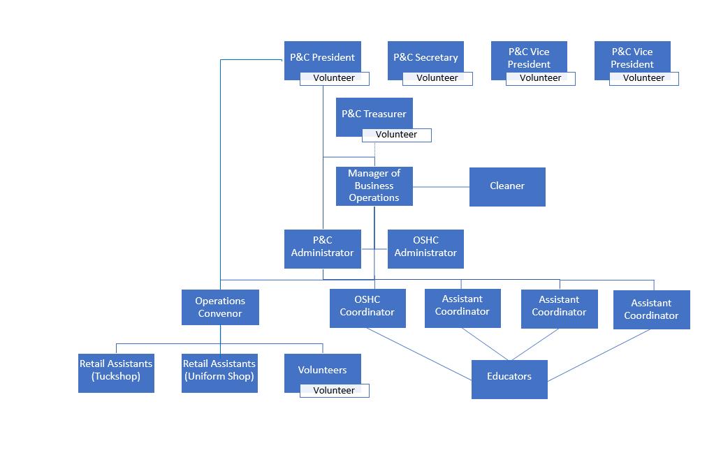 Organisational Structure 2019 V7